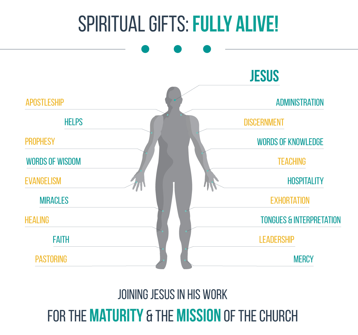Spiritual gifts the well common questions about spiritual gifts negle Image collections